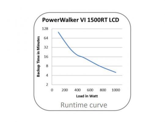 powerwalker-vi-1500rt-lcd-usv-mieten-runtimecurve