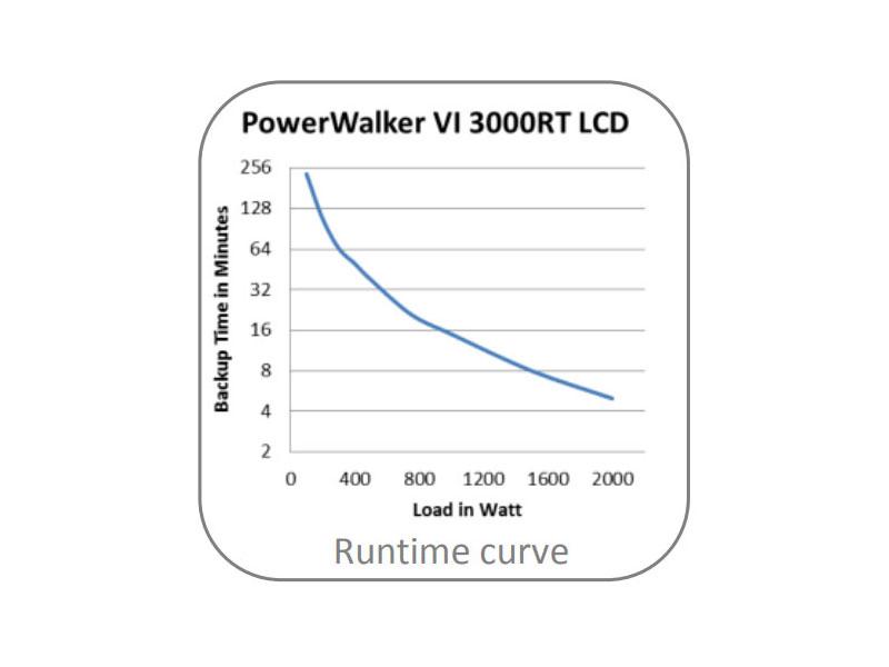 powerwalker-vi-3000rt-lcdusv-mieten-runtimecurve